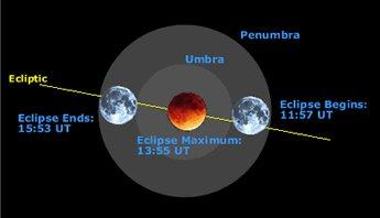 Solar eclipse dates in Wellington